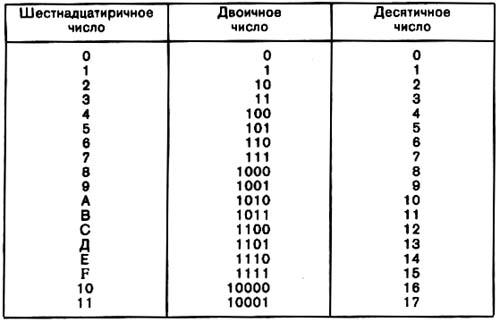 микросхемами К155ЛА8 в